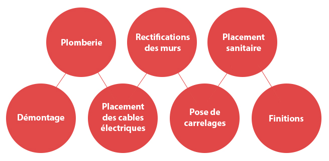Placement carrelage et sanitaire giovanni carrelages for Carrelage giovanni bruxelles